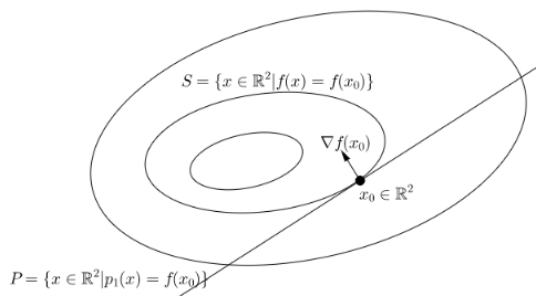 contour map of a function with annotations