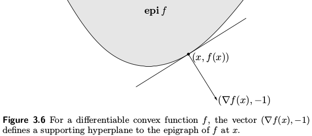 epigraph of a function